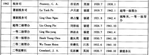 1942年在闽海关任职的高级官员(来源:《中国近代海关高级职员年表》)