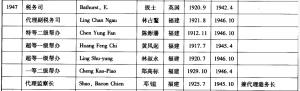 1947年在闽海关任职的高级官员(来源:《中国近代海关高级职员年表》)